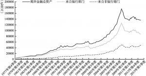 图2-6 来自银行部门和非银行部门的离岸金融资产结构变化