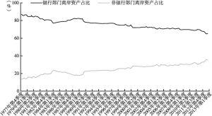 图2-7 银行部门和非银行部门离岸总资产比例趋势