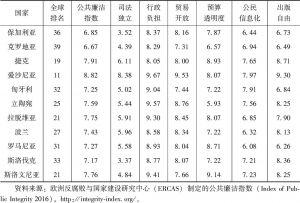 表6-3 中东欧国家的公共廉洁指数
