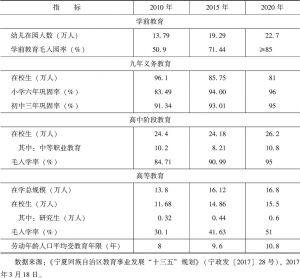 """表13-1 宁夏""""十三五""""教育事业发展主要目标"""