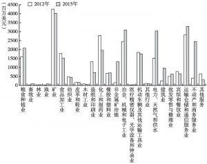 图5 FDI投资领域变动趋势(投资金额)