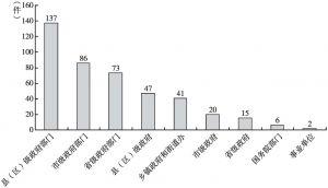 图2 过程性信息案件涉案行政机关级别分布