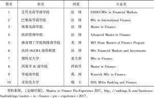 表8 全球高校的金融专业排名前十(2017年)