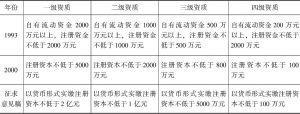 表1 不同时期房地产开发企业的注册资本规定