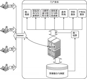 图1 威海市信息资源共享平台架构