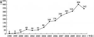 """图1 万方数据库近年来标题含""""集约""""的经济类论文篇数"""