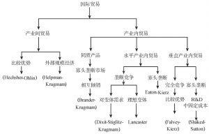 图3-5 产业内贸易研究脉络