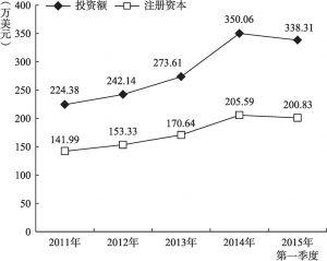 图2 2011~2015年韩资企业户均投资额、注册资本走势