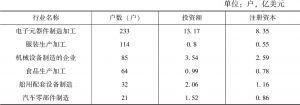 表1 制造业中前六位行业小类情况