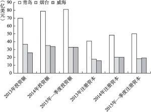 图4 青、烟、威韩资企业投资额、注册资本比较