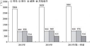 图5 青、烟、威韩资企业户数比较