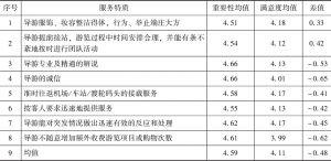 表3 旅行社服务重要性-满意度分析