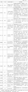 表3-1 云南跨境民族概况
