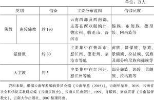 表4-2 云南跨境民族与宗教概况