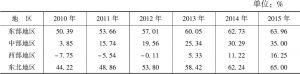表3-2 各区域经济发展一体化实现程度