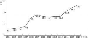 图2 北京市文化创意产业增加值占GDP比重