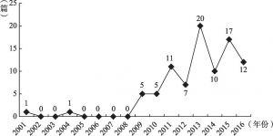 图0-2 相关论文年度发表数量