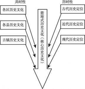 """图3-3 第一次飞跃:历史文化的集聚及""""箭垛式历史文化""""选取过程"""