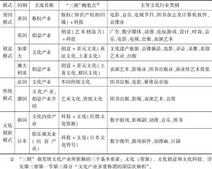 表4-1 世界文化产业发达国家文化产业概况