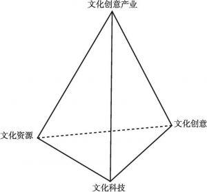 """图4-3 以""""文化资源、文化创意和文化科技""""为核心的文化产业金字塔模型"""