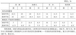表1 东京回合前后发达国家制成品进口税率