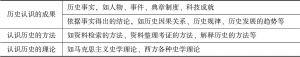 表1-2 历史知识的分类
