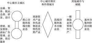 图3-2 湾区内产业链分工体系