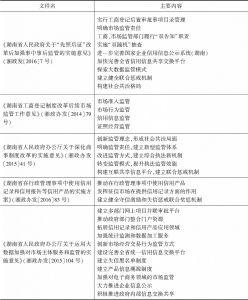 """表1 湖南省""""先照后证""""改革后加强事中事后监管主要政策文件及内容一览"""