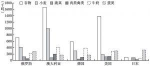 图2 2014年世界一些国家重要农产品和食品的人均值