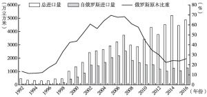 图1 1992~2016年中俄原木贸易情况