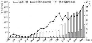 图2 1992~2016年中俄锯材贸易情况