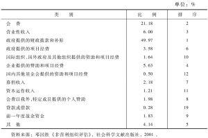表7 1998年非营利组织的平均收入结构