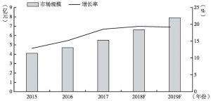 图9 2015~2019年我国工业信息安全市场规模及增长率