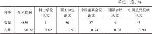 表3 文献数据来源分布