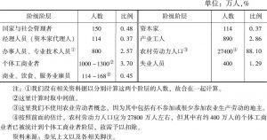 表2-1 1949年中国社会阶级阶层构成