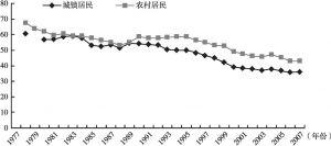 图5-5 1978年以来我国城乡居民恩格尔系数的变化趋势