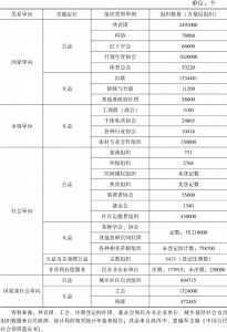 表8-4 现阶段中国社会组织分类与数量