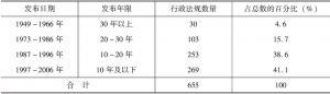 表6-1 655件行政法规发布日期