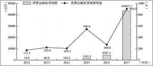 图11-5 2012~2017年中国消费金融放贷规模及增速