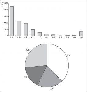 图8-8 历年投资地点排行