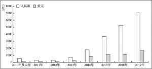 图8-9 历年投资总金额增长图
