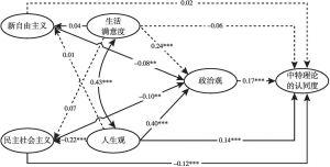 图4-2 模型Ⅱ