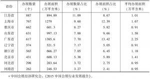 表4 2014年展览活动项目数量位居前十省份排行