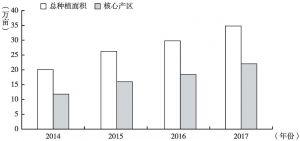 图1 2014~2017年兴仁县薏仁米种植面积及核心种植乡镇种植面积