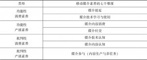 表1 移动媒介素养的7个维度