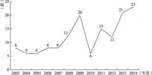 图1 司法案件的时间分布
