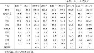 表1 金砖五国GDP占世界份额