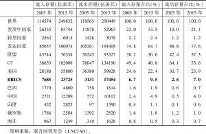 表4 2005~2015年金砖五国资本流入、流出情况