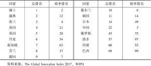 表6 2017年世界创新指数