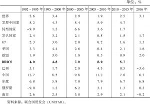 表7 1992~2016年金砖五国GDP增长率